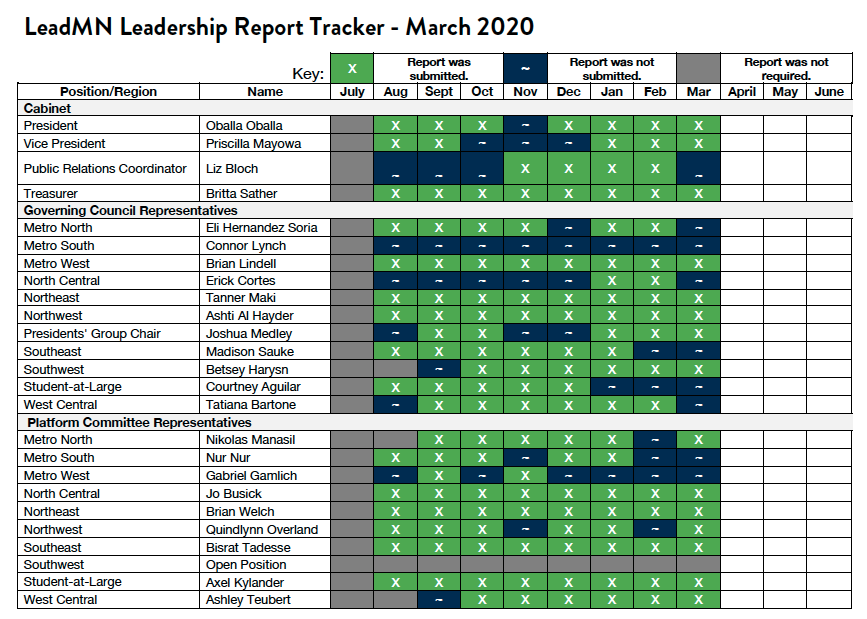 March Leadership Report Tracker