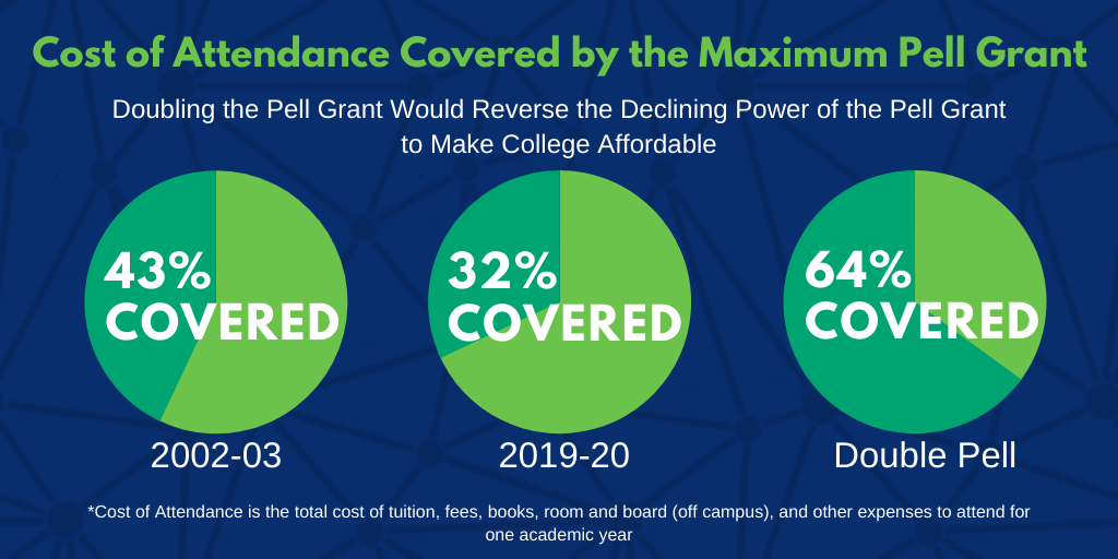 Pell Grant Purchasing Power
