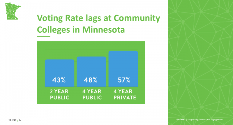 Voting Rate lags at Community Colleges in Minnesota