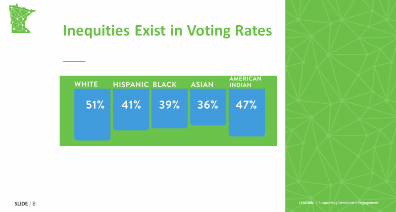 Inequities Exist in Voting Rates